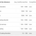Keyword terms for eating disorders